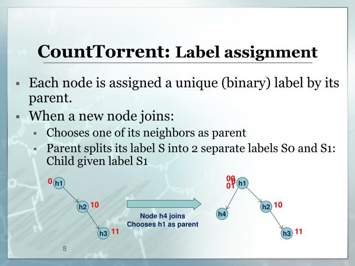 CountTorrent