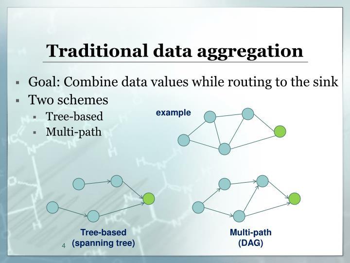 Traditional data aggregation