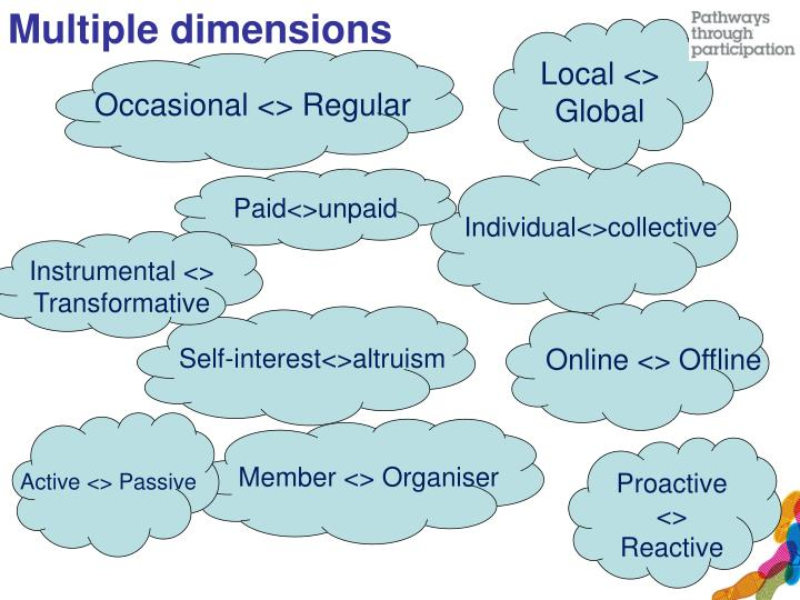 Multiple dimensions