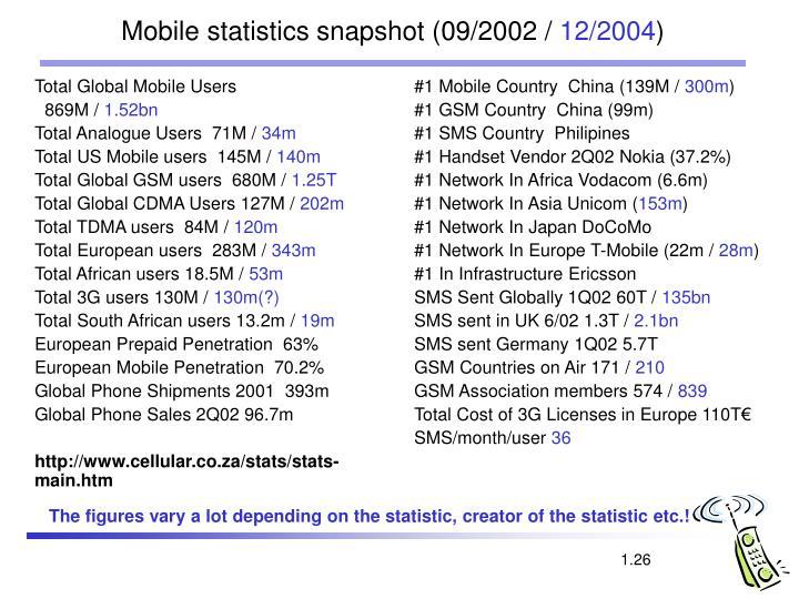 Total Global Mobile Users