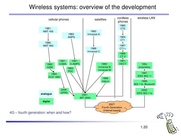 Wireless systems: overview of the development