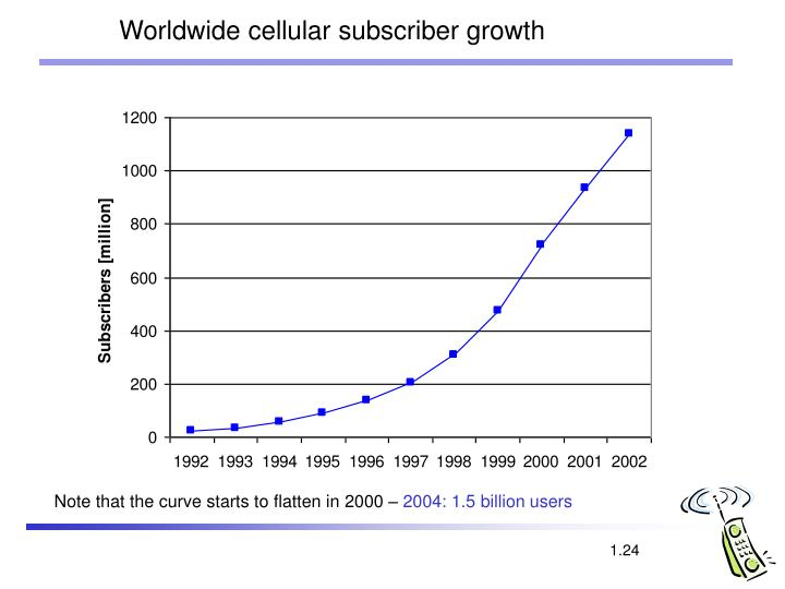 Worldwide cellular subscriber growth