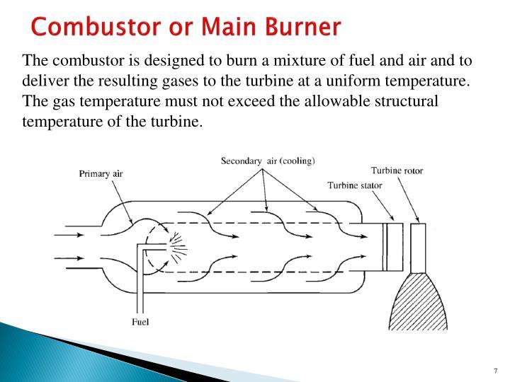 Combustor or Main Burner