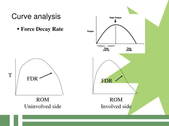 Curve analysis