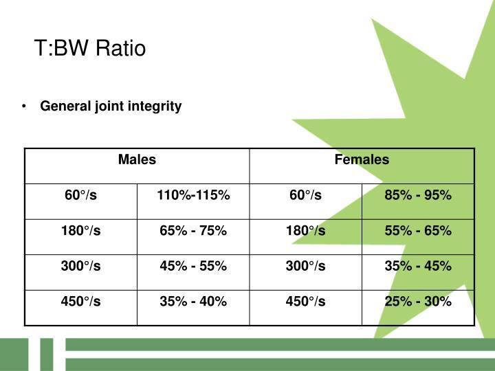 T:BW Ratio
