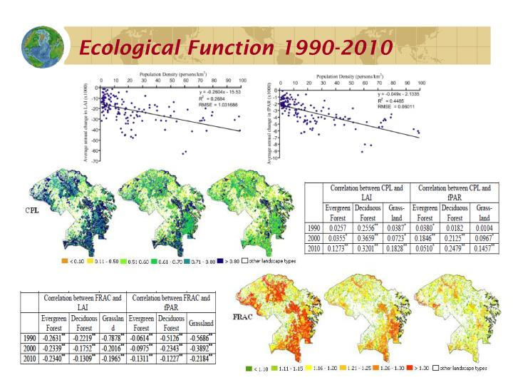 Ecological Function