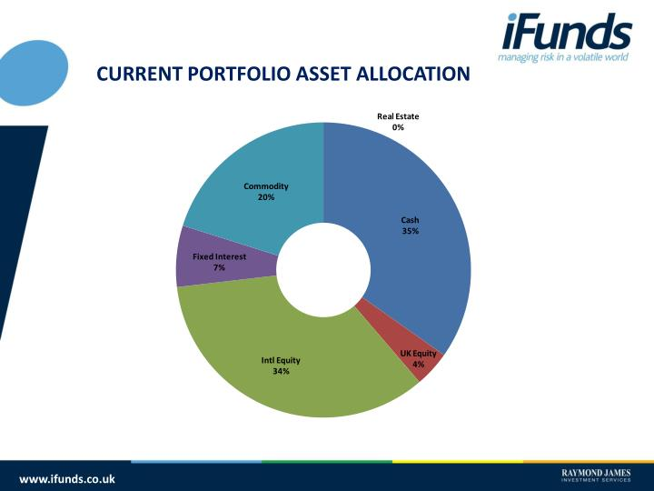 CURRENT PORTFOLIO ASSET ALLOCATION