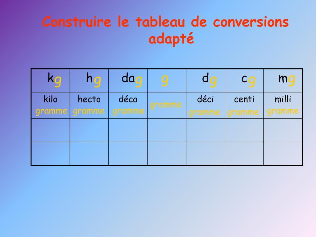 Ppt Comment Convertir Les Unites Powerpoint Presentation Free Download Id 2954723