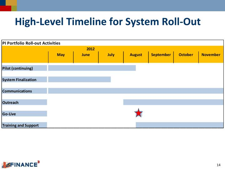 High-Level Timeline for System Roll-Out