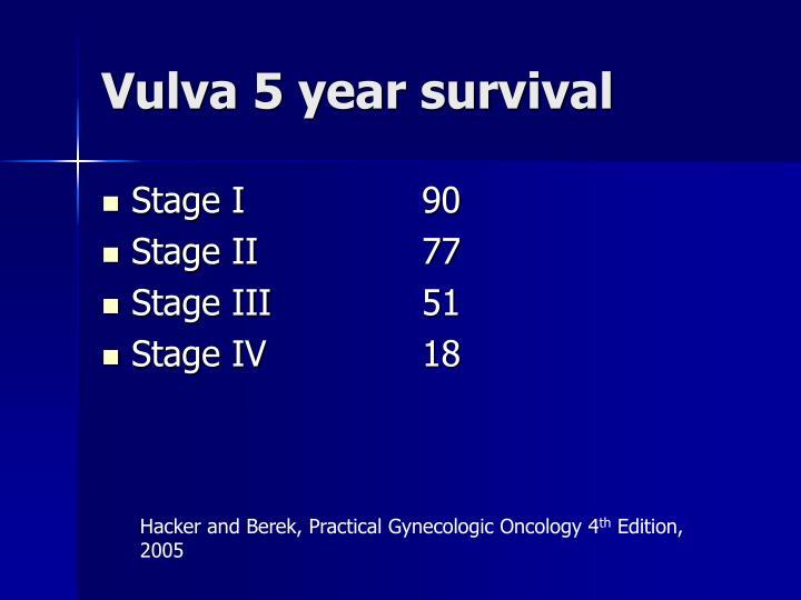 Vulva 5 year survival