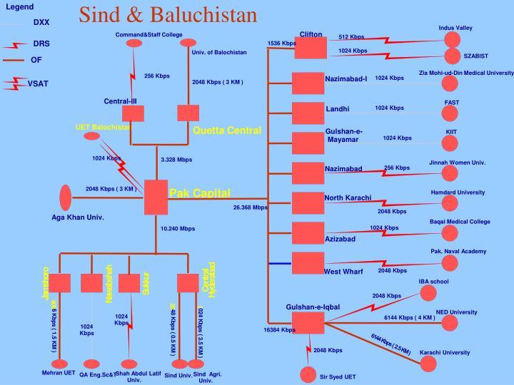 Sind & Baluchistan