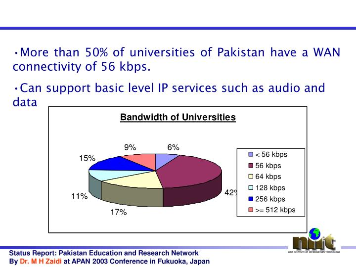 More than 50% of universities of Pakistan have a WAN connectivity of 56 kbps.