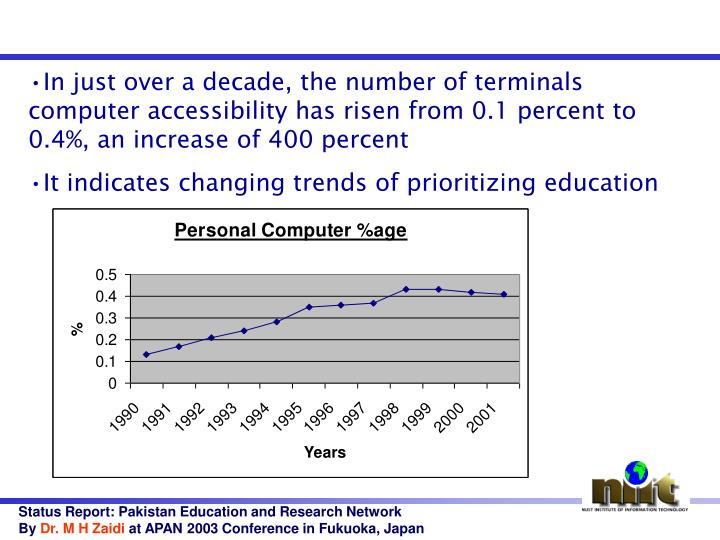 In just over a decade, the number of terminals computer accessibility has risen from 0.1 percent to 0.4%, an increase of 400 percent