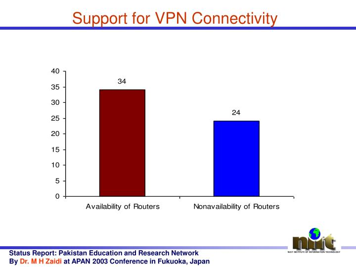 Support for VPN Connectivity