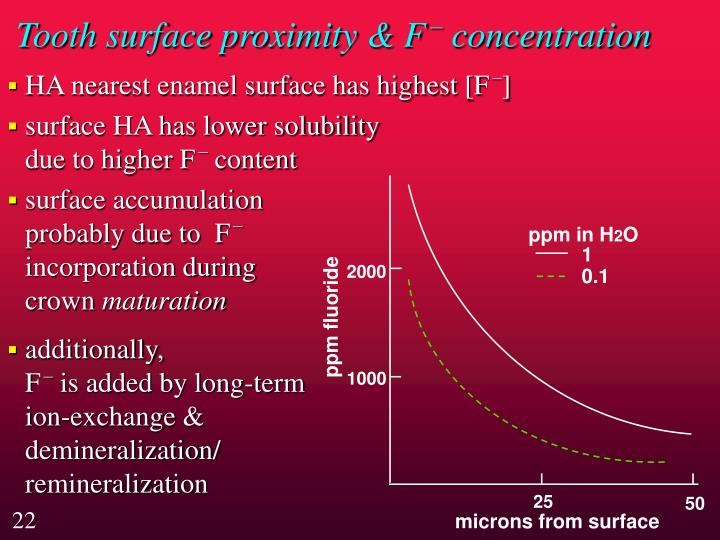 Tooth surface proximity & F
