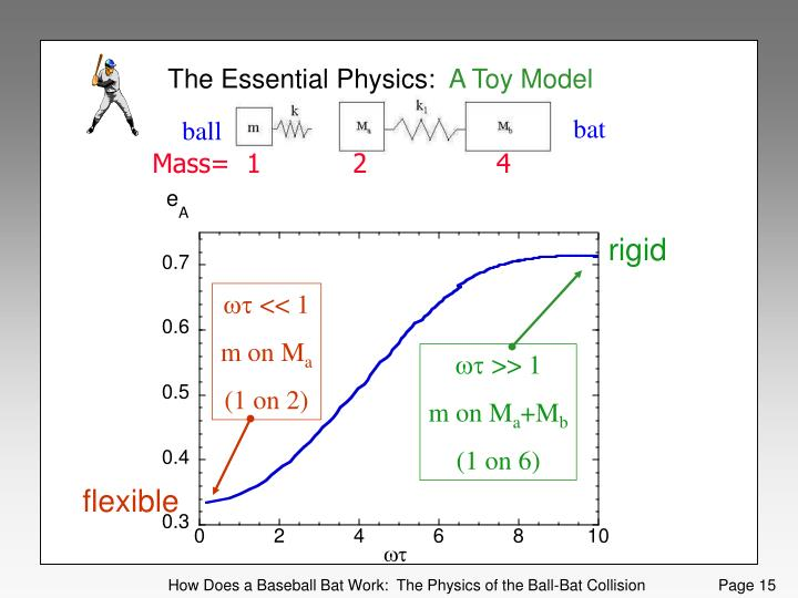 The Essential Physics: