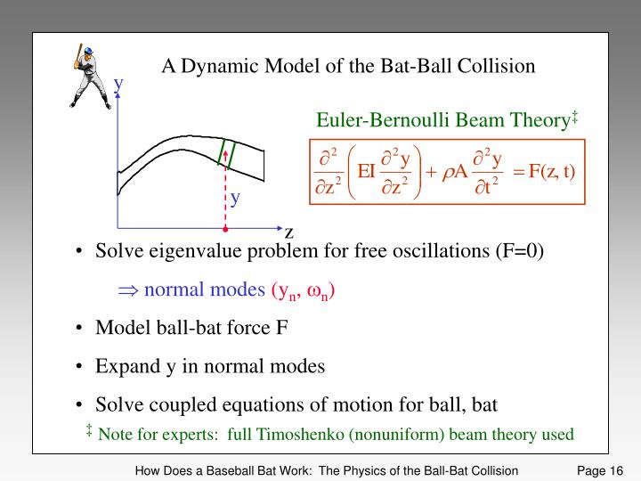 A Dynamic Model of the Bat-Ball Collision