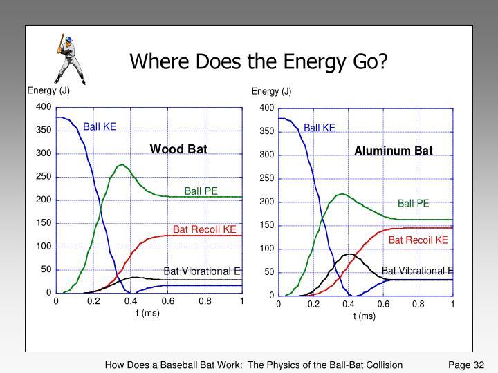 Where Does the Energy Go?