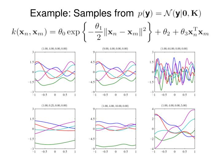Example: Samples from