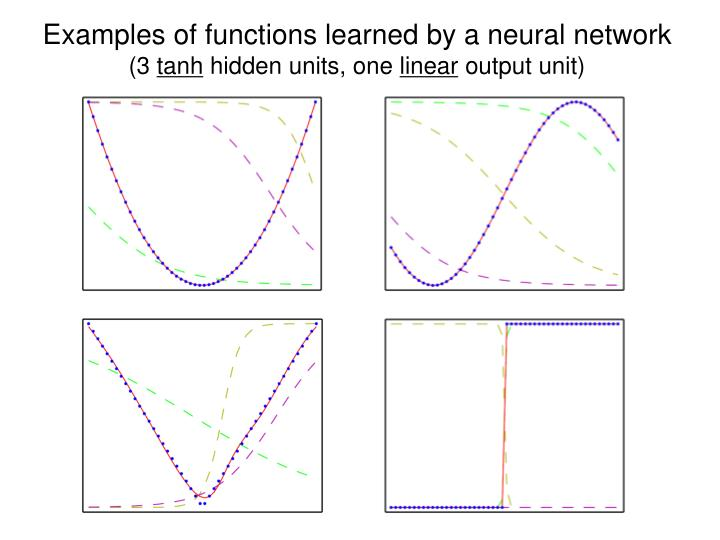 Examples of functions learned by a neural network