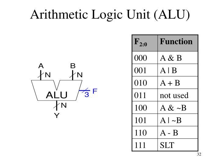 Arithmetic Logic Unit (ALU)