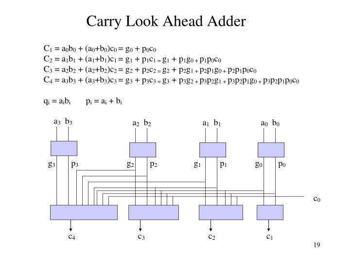 Carry Look Ahead Adder