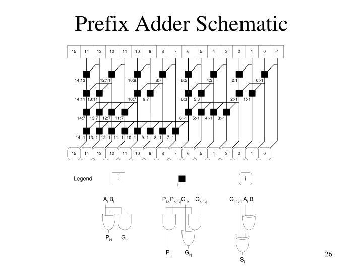 Prefix Adder Schematic