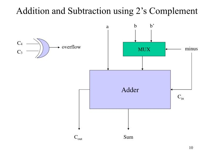 Addition and Subtraction using 2's Complement