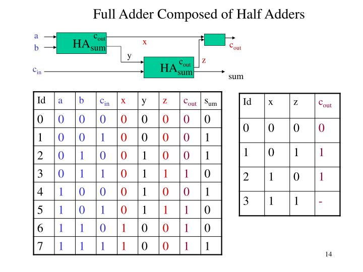 Full Adder Composed of Half Adders