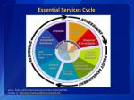 essential services cycle