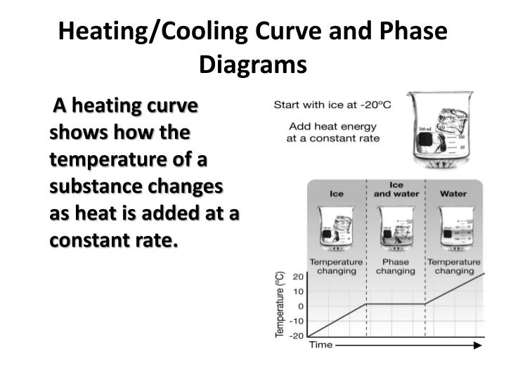 Ppt Heatingcooling Curve And Phase Diagrams Powerpoint
