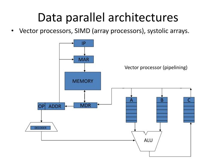 Data parallel architectures