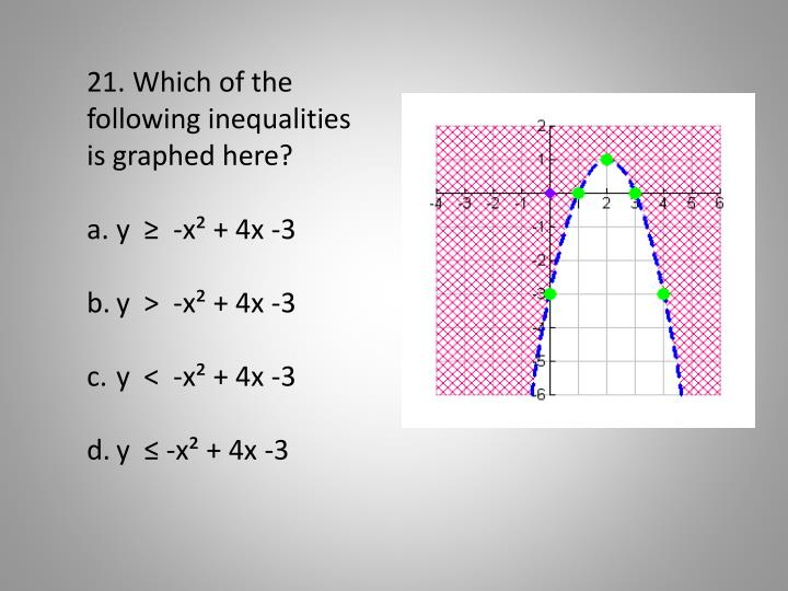 21. Which of the following inequalities is graphed here?