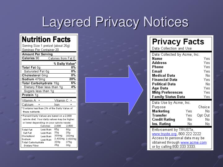 Layered Privacy Notices