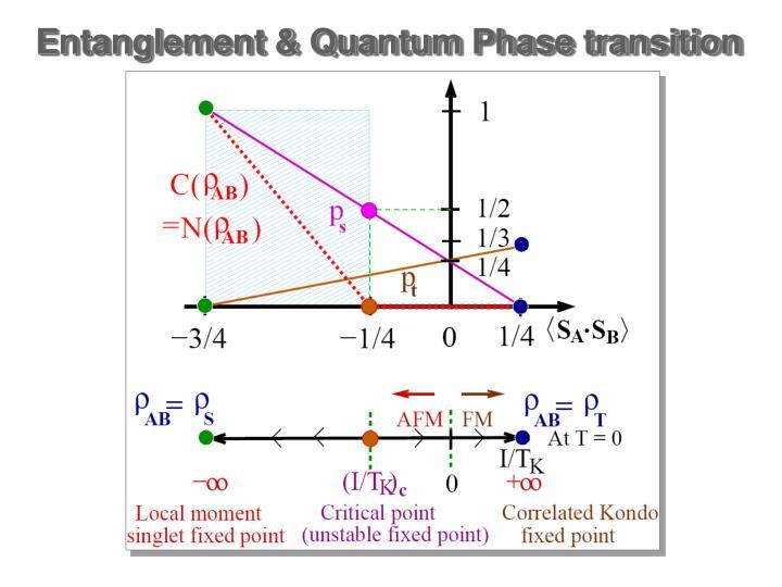 Entanglement & Quantum Phase transition