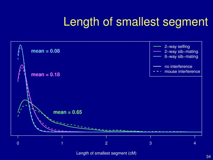 Length of smallest segment
