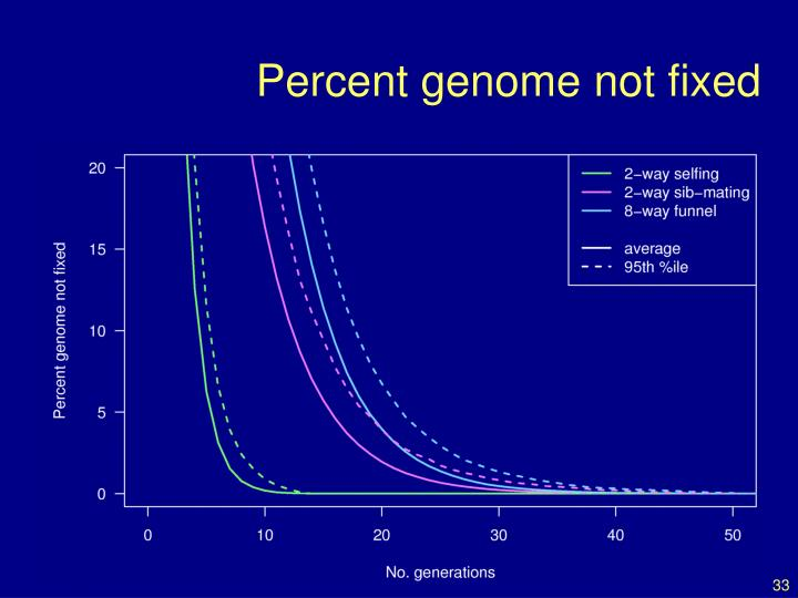 Percent genome not fixed