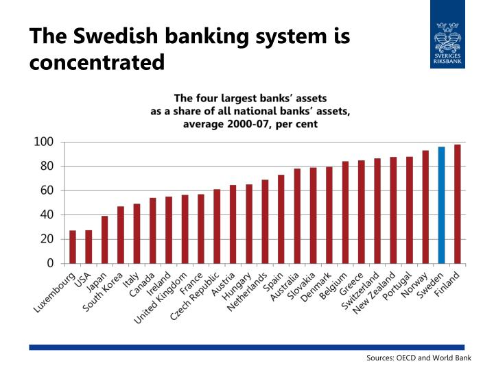 The Swedish banking system is concentrated