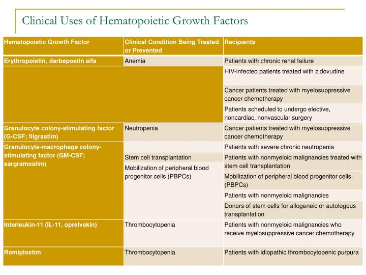 Clinical Uses of Hematopoietic Growth Factors