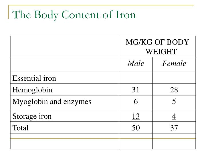 The Body Content of Iron