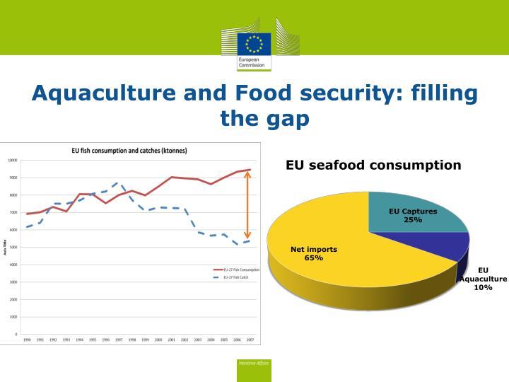 Aquaculture and Food