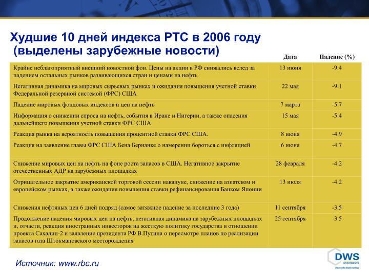Худшие 10 дней индекса РТС в 2006 году