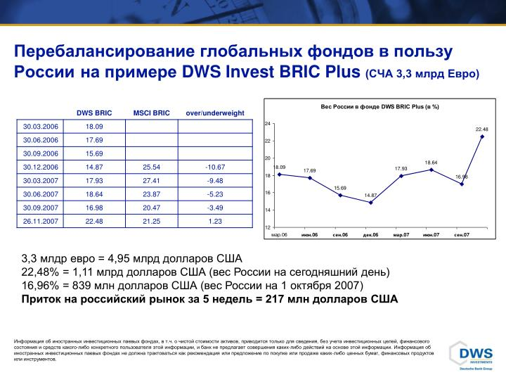 Перебалансирование глобальных фондов в пользу России
