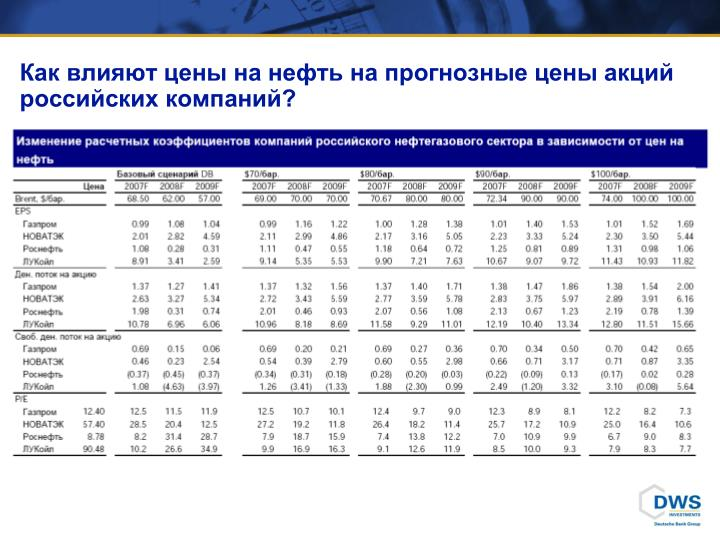 Как влияют цены на нефть на прогнозные цены акций российских компаний?