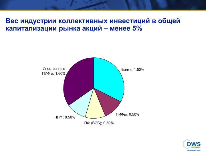 Вес индустрии коллективных инвестиций в общей капитал...