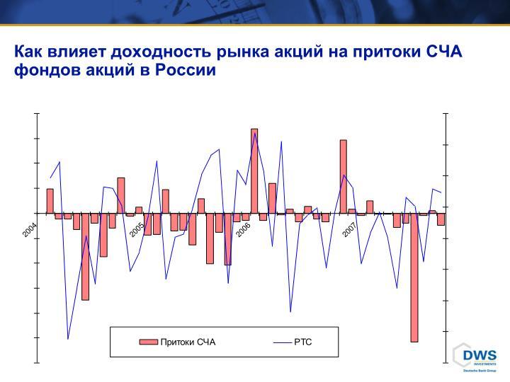 Как влияет доходность рынка акций на притоки СЧА фондов акций в России