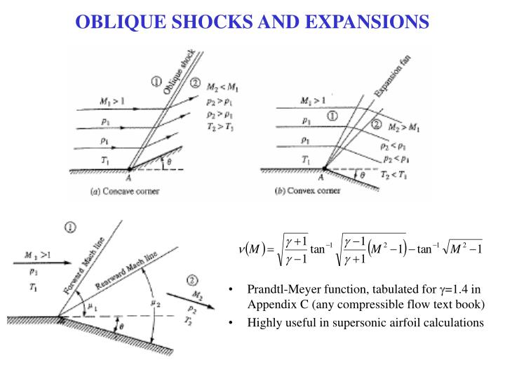 OBLIQUE SHOCKS AND EXPANSIONS