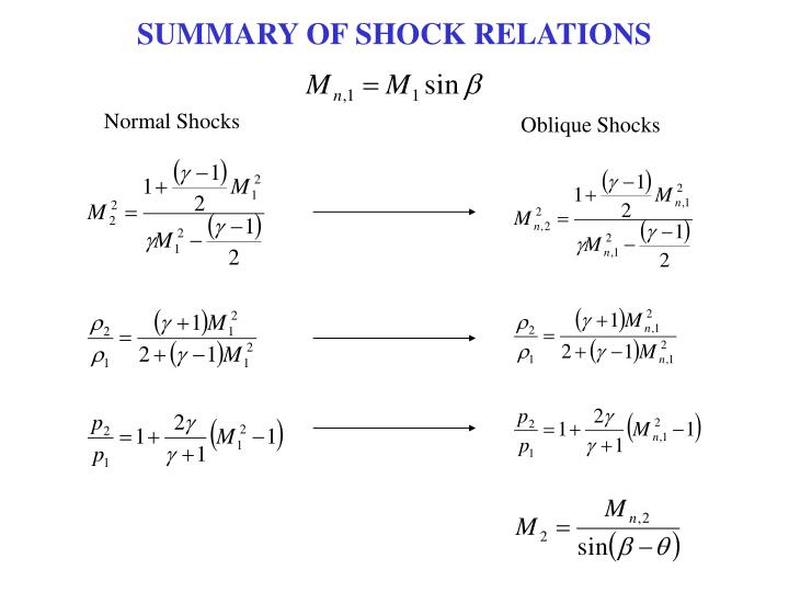 SUMMARY OF SHOCK RELATIONS