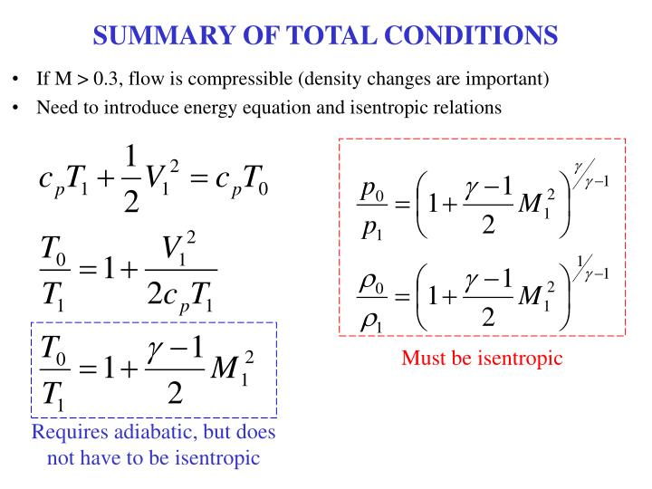 SUMMARY OF TOTAL CONDITIONS