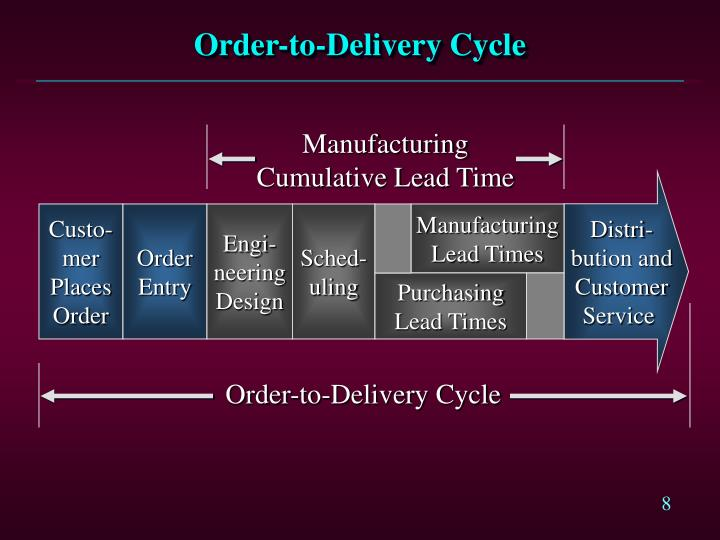 Order-to-Delivery Cycle